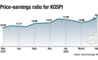 KOSPI's price-earnings ratio hits highest level in 10 years