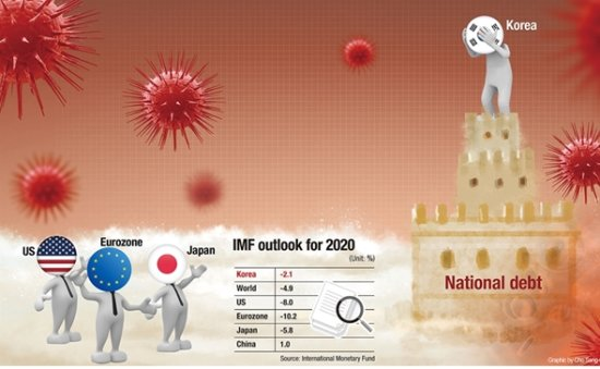 Is Korean economy faring better in pandemic?