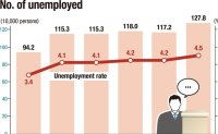 No. of jobless people hits record high amid pandemic