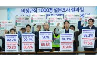 9 out of 10 workers discontent over Moon's labor policy: survey