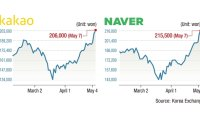 Naver, Kakao stocks hit record high on rise of contactless consumption