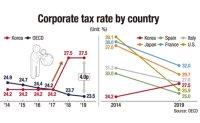Korea urged to slash corporate taxes