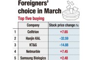 Foreigners dump blue chips, buy growth stocks amid turbulence