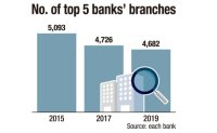 Five major banks to shut down 89 branches by early next year