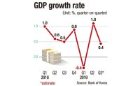 GDP growth slows to 0.4% in 3Q