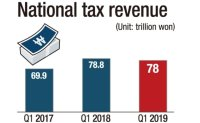 Tax revenue declines on economic downturn