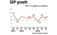 Korea unlikely to achieve 2% economic growth this year