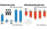 Manufacturing job forecast remains cloudy