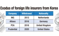 More US, Chinese life insurers may leave Korea