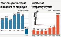 195,000 jobs vanish: Pandemic starts to suffocate job market