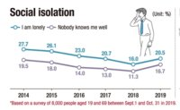 Koreans' life satisfaction deteriorating