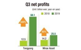 Tongyang, Mirae Asset Life shine amid downturn