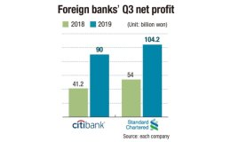 Foreign banks' net profits double in Q3