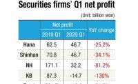 Securities firms suffer major setback in Q1 earnings