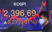 KOSPI logs 2nd-highest bullish move in COVID-19 period