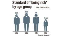Rich own assets worth W4 billion: survey