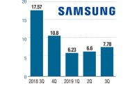 Samsung Electronics earns W7.8 tril. in Q3 profit on strong sales of phones, displays