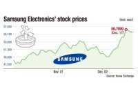 Investors bet big on Samsung for rising chip prices