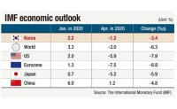 IMF lowers Korea's 2020 growth outlook to -1.2%