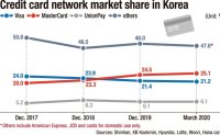Visa falling behind MasterCard in Korea