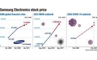 Samsung a safe asset in coronavirus-driven downturn?