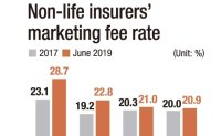 Concerns growing over non-life insurers' rising marketing fees