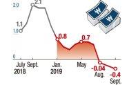 Fear of deflation looming larger amid slowdown