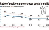 Koreans become more skeptical about upward social mobility