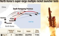 North Korea's missile capability: how far it has come and its implications in denuclearization talks