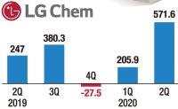 Battery business powers LG Chem