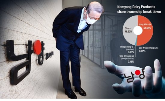[ANALYSIS] Namyang Dairy's unchanging governance reality