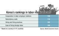Korea urged to fix labor market