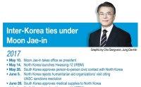 [Timeline] Inter-Korean ties under Moon Jae-in