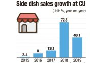 Convenience stores vie for side dish market on shorter workweek