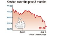 Why is Kosdaq market in panic mode?