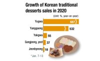 Traditional Korean sweets gaining popularity