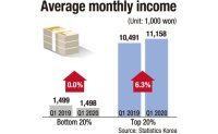 Income gap widens amid pandemic