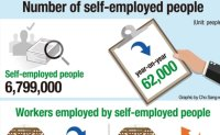 Downturn forces self-employed to axe part-timers