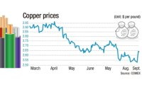 Does Dr. Copper's turnaround signal economic upturn?