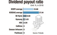 Celltrion, Doosan Infracore, and Pan Ocean pay no dividends to shareholders