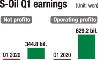 S-Oil on path to provide interim dividend