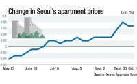 Seoul housing prices keep rising amid downturn