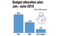Gov't to allocate 71.4% budget in 1st half to spur economy