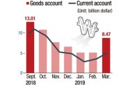 Current account surplus dips to nearly 7-year low