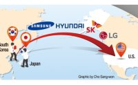 Chaebol expands US investment to minimize fallout from Seoul-Tokyo conflict