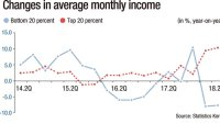 Income gap widens to worst level in decade