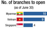 Myanmar in limelight among Korean financial firms