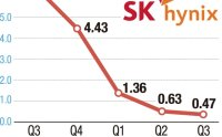 SK hynix Q3 operating profit plunges 93%