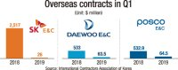 SK, Daewoo, POSCO hit by falling overseas orders