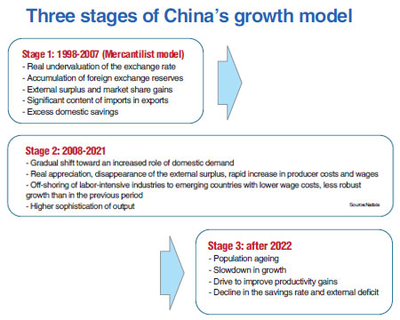TRANSITIONS CHINESE THE GROWTH AND ECONOMY